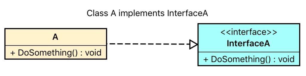 Uml Class Diagram The Bridge Between Design And Code